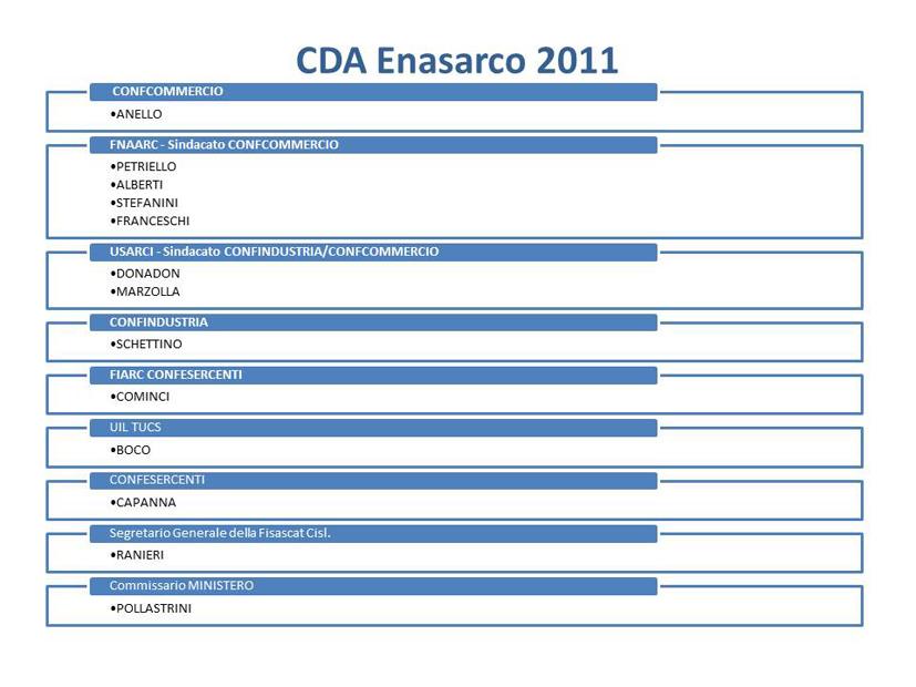 _cda_enasarco_2011_