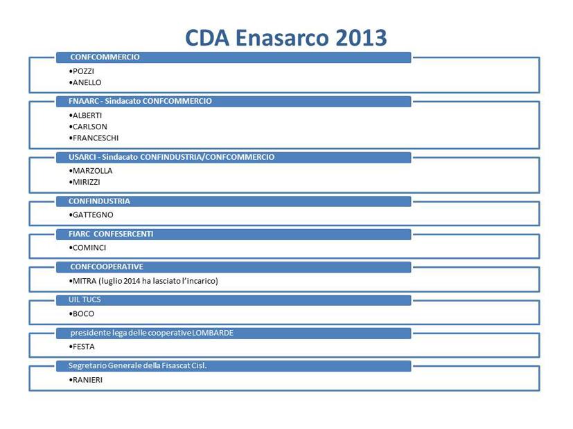_cda_enasarco_2013_